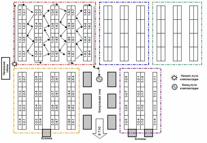 Рисунок 3 «Система сборки