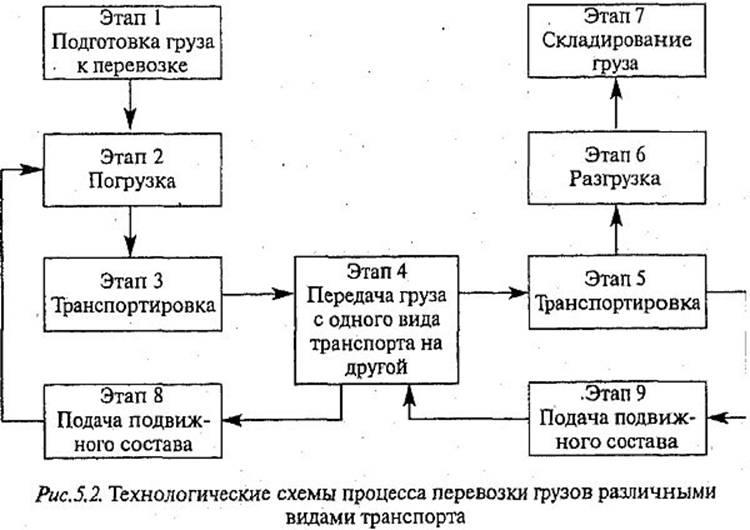 СКЛАД ЗАКОНОВ Транспортная