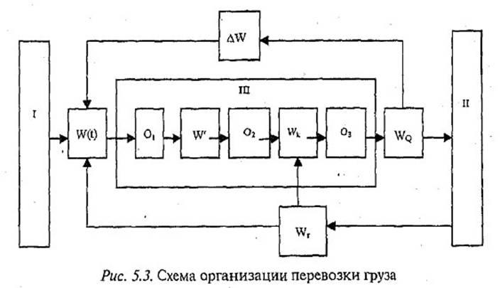 З. Схема организации перевозки