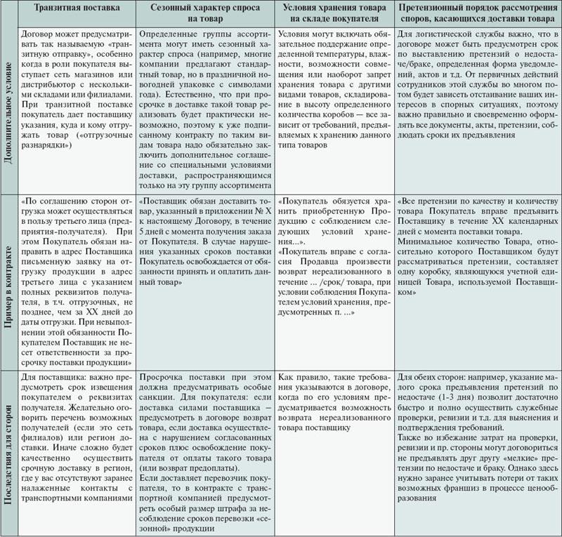 условия договора поставки