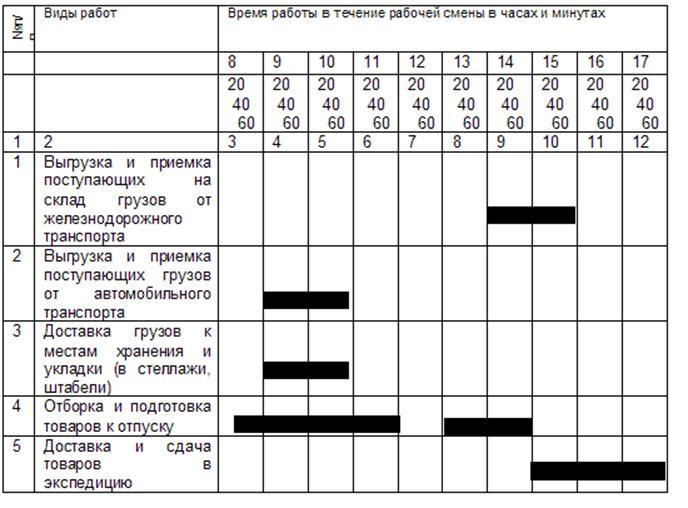образец график работы склада