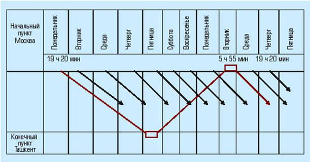 График движения поездов