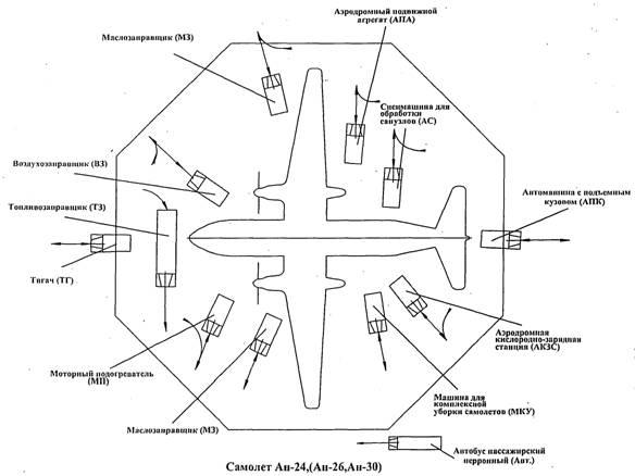 """Самолет Ан-24, (Ан-26, Ан-30)"""""""