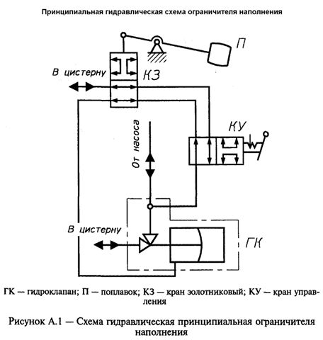 СКЛАД ЗАКОНОВ ГОСТ Р 50913-96